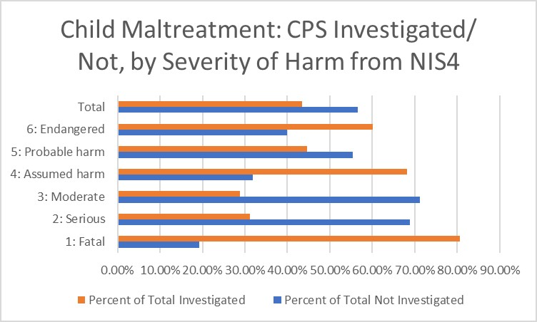 NIS-4 Maltreatment by Severity of Harm Chart