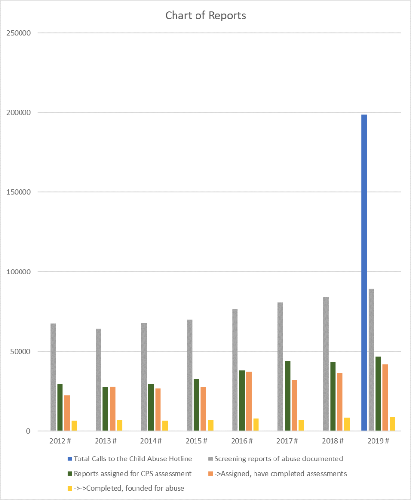 2012-2019 Chart of Reports