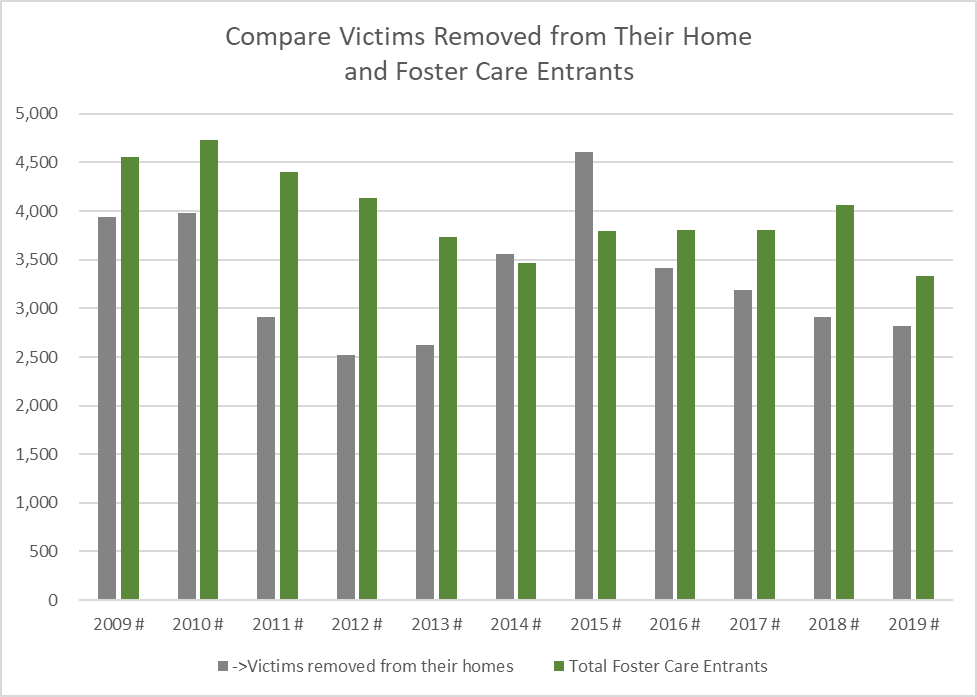 Compare Victims Removed from Their Home with Foster Care Entrants