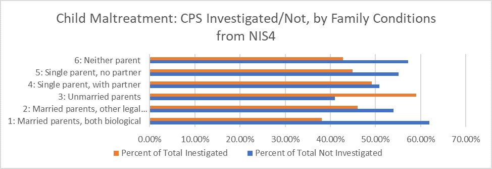 NIS-4-Maltreatment-by-Family-Conditions-Chart