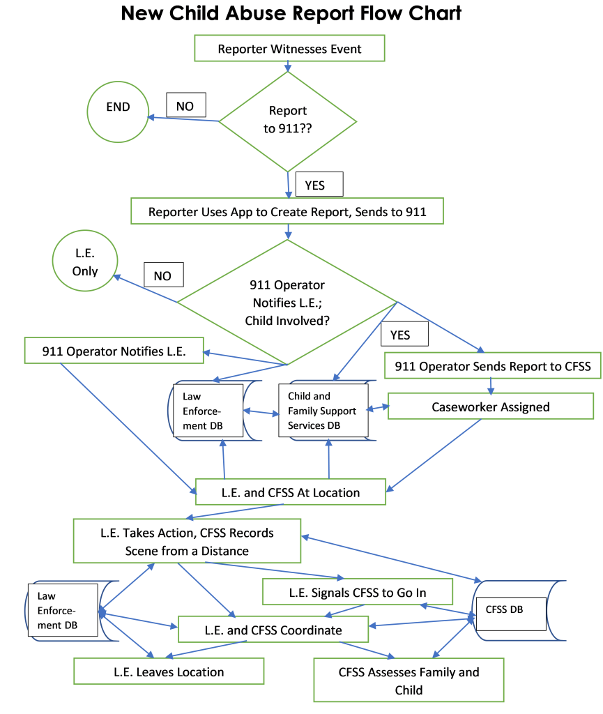 New Child Abuse Report Flow Chart