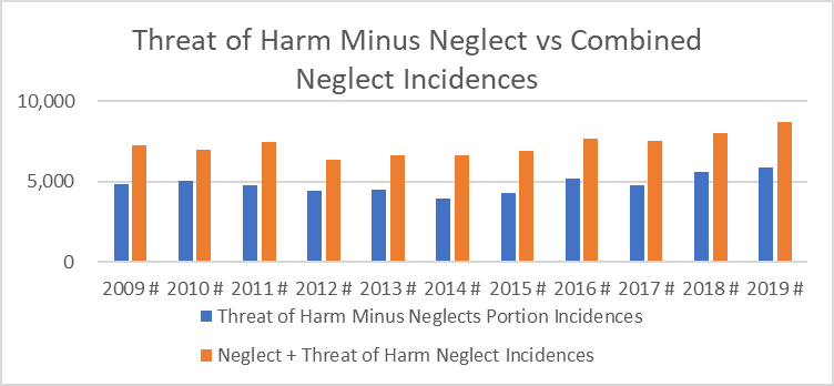 Threat of Harm Minus Neglect vs Combined Neglect